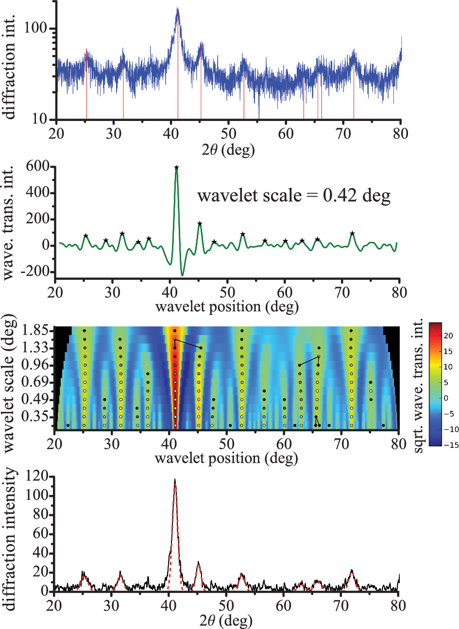 A wavelet transform algorithm for peak detection and application to