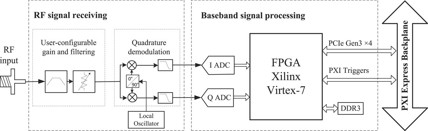 Calibration of DC offsets in quadrature mixing structure based on